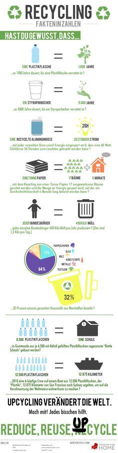 Recycling Infografik