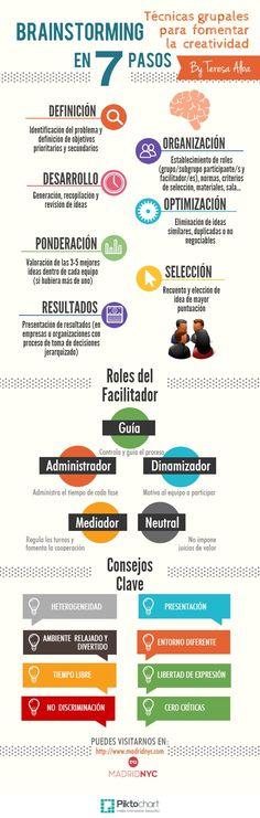 Hola: Una infografía sobre Brainstorming en 7 pasos. Vía Un saludo