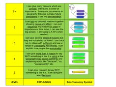 KS3 levels and SOLO statements from @JOHN SAYERS.