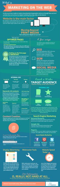 Infographics on Digital Maketing. Steps to setup marketing your website.  brought to you by Video Explainers.