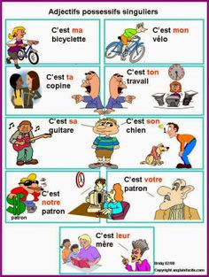 Franc - falar: LES ADJECTIFS POSSESSIFS, revision visuelle