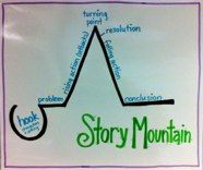 Story Mountain Anchor Chart