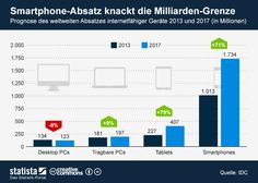 Sales of smartphones worldwide 2013 & prognosis for the year 2017
