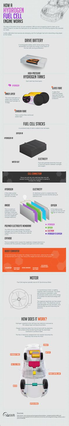 How A Hydrogen Fuel Cell Engine Works [Infographic] - Rybrook Drivers Life Technology Design, Technology Hacks, Science And Technology, Cool Diy Projects, Science Projects, Fuel Cell Cars, Hydrogen Fuel, Solar Energy, Renewable Energy