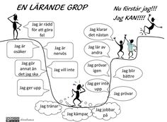 The learning pit. Learn Swedish, Swedish Language, Visible Learning, Pep Talks, Too Cool For School, School Classroom, Classroom Management, Kids And Parenting, Teaching Resources