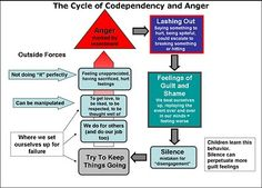 Printables Codependency Worksheets counseling sadness and my ex on pinterest cycle of codependency