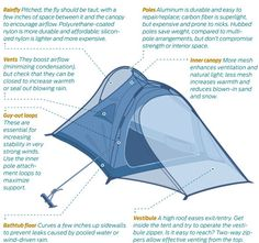 Buy, Clean, and Repair Tips for Tents | Backpacker Magazine