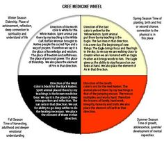 The Medicine Wheel in the diagram