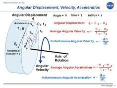Angular Displacement, Velocity, Acceleration