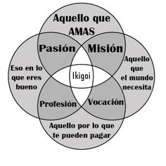 Image result for ikigai significado