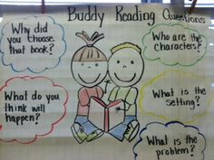 Great anchor chart.  do this for carpet times, small groups, meals, being a good friend, outside