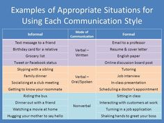 Formal communication including interviews, meetings and presentations: Found this webpage that explains Formal Communication thoroughly: Meaning, Characteristics, Advantages Limitations and Types