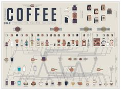 The Compendious Coffee Chart   #infographics