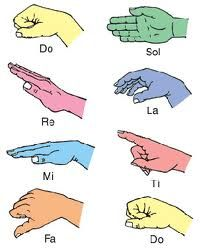 Teaching Kids How To Read Music Using Solfège, Hand Signs & Kinesthetic Learning - Park Slope Music Lessons - in-home music lessons Music Education Lessons, Music Lessons For Kids, Music For Kids, Piano Lessons, Preschool Music, Music Activities, Teaching Music, Physical Activities, Middle School Choir