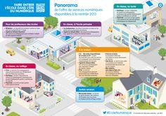 [École numérique] Panorama des ressources et services disponibles à la rentrée 2013  http://www.education.gouv.fr/cid72307/point-d-etape-de-l-entree-de-l-ecole-dans-l-ere-du-numerique.html