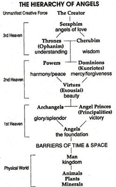 The Hierarchy of Angels