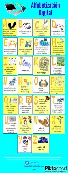 Infografía. Alfabetización digital  http://apprenticesus.wordpress.com/2013/07/20/alfabetizacion-digital/