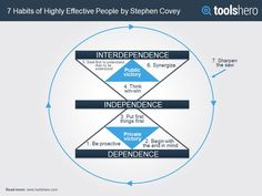 7 Habits of highly effective people summary by Stephen Covey - ToolsHero Stephen Covey 7 Habits, Stephen Covey Quotes, Leadership Competencies, Put First Things First, Seek First To Understand, Monitor, Life Coach Quotes, Seven Habits, Highly Effective People