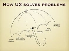 "UX is not UI  ""UX is the intangible design of a strategy that brings us to a solution.""    UX has become a neologism. When something has ""good UX"" it is an implied meaning of having the core components of UX (research, maybe a persona, IA, interaction, interface, etc etc…). It's not really necessary or desirable to tack the word design onto the end anymore."