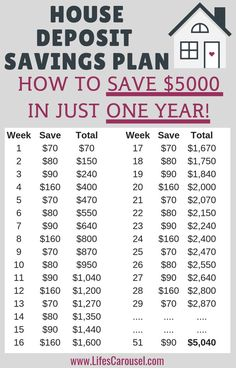 savings challenge,savings plan,savings goals,savings ideas,savings tips Savings Challenge, Money Saving Challenge, Money Saving Tips, Money Tips, Money Budget, Saving Ideas, Money Hacks, Best Saving Plan, Weekly Savings Plan