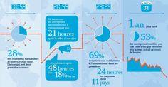 Réputation et Impact des réseaux sociaux
