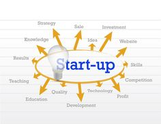 Crowdfunding startup: entrepreneurs should understand what investors look for in a startup.