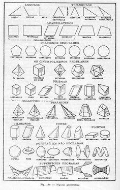 Tipos de figuras geométricas y sus nombres - Imagui                                                                                                                                                                                 Más Geometry Formulas, Mathematics Geometry, Physics And Mathematics, Math Formulas, Geometry Art, Geometric Shapes Art, Geometric Drawing, Math Sheets, Math Vocabulary
