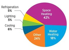 How we use energy in our homes. Heating accounts for the biggest portion of your utility bills. Source: U.S. Energy Information Administration, AEO2014 Early Release Overview. #HomeEnergySpaces #utilitybills