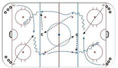 Hockey drills from some of the leading authorities on the sport of hockey. The Cross Ice Passing Drill, is great for all rec hockey players. Hockey Drills, Hockey Memes, Passing Drills, Hockey Training, Hockey Coach, Hockey Gifts, Pittsburgh Penguins Hockey, Field Hockey, Hockey Players