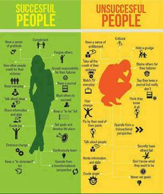 Successful vs Unsuccessful