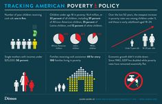 More Facts About Poverty