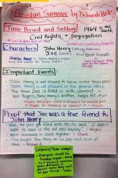 Two Reflective Teachers: Historical Fiction Book Club Unit: Part 1