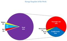 How do we consume energy through transport? See the #IEA Energy Snapshot of the Week
