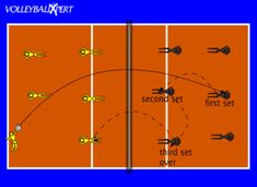 This simple drill helps ALL players on a team develop the overhead pass or set. Volleyball Practice, Basketball Tricks, Volleyball Training, Basketball Rules, Basketball Is Life, Basketball Workouts, Basketball Skills, Volleyball Drills, Coaching Volleyball