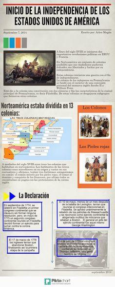 Los inicios de la independencia de los Estados Unidos de América