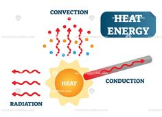 Heat energy as convection, conduction and radiation, physics diagram Heat Physics, Heat Energy, Skin Structure, Science And Nature, Chemistry, Illustrations Posters, Teaching Resources, The Creator, Diagram