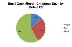 Where, When and What We Checked Emails On This Holiday Season - Tom Sather | Return Path