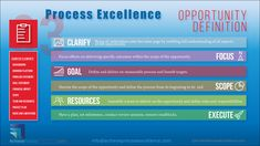 Process excellence opportunity definition is the third vital step, following prioritization and selection, to ensure that the right opportunities are addressed correctly to maximize efficiency and effectiveness benefits to the advantage of all stakeholders.