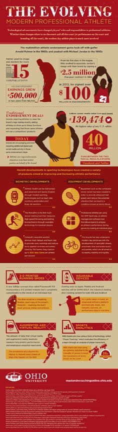 The Evolution Modern Professional Athlete #Infographic #Sports