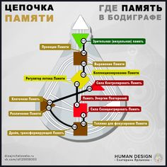 VK is the largest European social network with more than 100 million active users. Gifts For Campers, Camping Gifts, Human Design System, Sacred Geometry, Psychology, How To Memorize Things, Road Trip, Human Human, Boyfriend