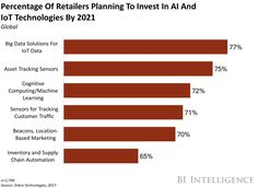 AI IN E-COMMERCE: How artificial intelligence can help retailers deliver the highly personalized experiences shoppers desire - Love a good success story? Learn how I went from zero to 1 million in sales in 5 months with an e-commerce store. Artificial Intelligence Movie, Research Report, Big Data, Machine Learning, Internet Marketing, Ecommerce, Investing, Retail, How To Plan