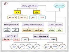 الفعل English Fun, English Lessons, Learn Arabic Online, Arabic Lessons, Arabic Language, Learning Arabic, Special Education, Writing Tips, Grammar