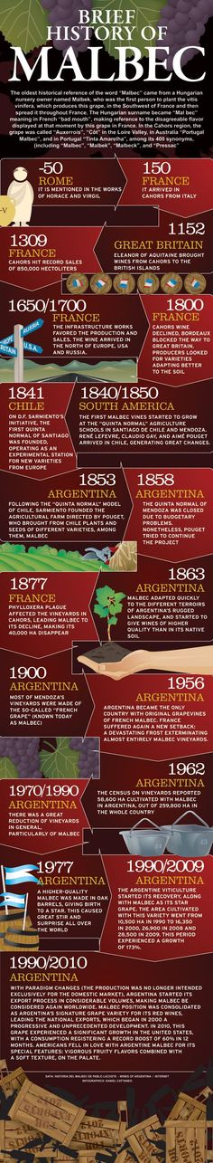 Historia Concisa de la uva Malbec | WineSur - October 9, 2013 #wine #malbec #avacationrental4me repin from http://winesur.com (scheduled via http://www.tailwindapp.com?utm_source=pinterest&utm_medium=twpin&utm_content=post134022785&utm_campaign=scheduler_attribution)