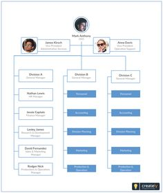 91 best organizational chart templates images in 2019 diagram