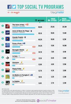 Top Social TV Programs 20140526