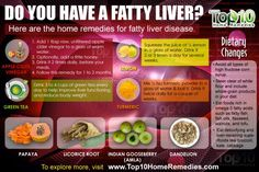 Do you have a Fatty Liver