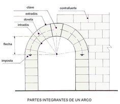 Partes integrantes de un arco arquitectonico.