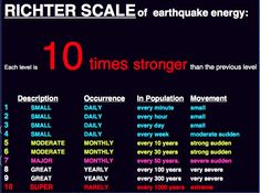 Richter Scale – The mishunderstanding… Earth From Space, Geology, Curriculum, Fun Facts, Scale, Writing, Learning, Level 8, Interesting Facts