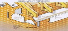 fascia, soffit, barge boards, pvc plastic cladding roof information