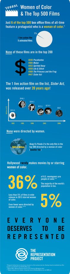 Women of Color in Top Films | The Representation Project